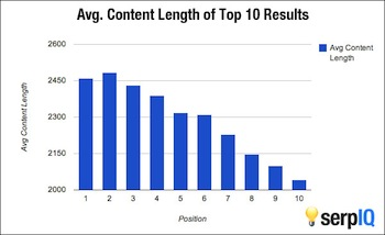 Average Content Length Ranking Factor