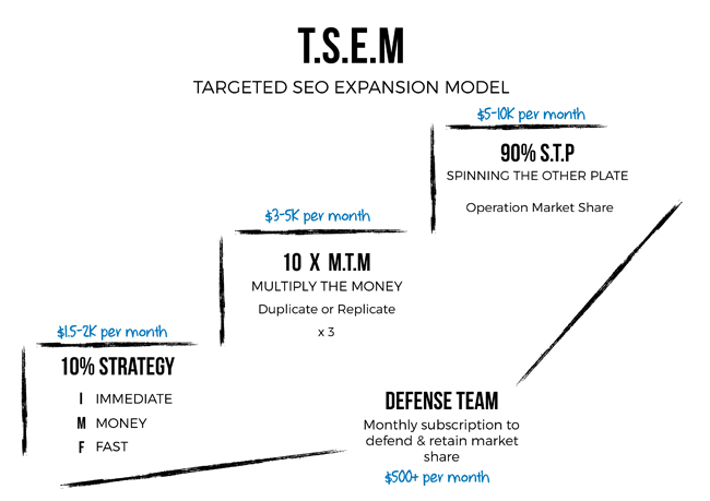 targeted SEO expansion model for local Brisbane marketing